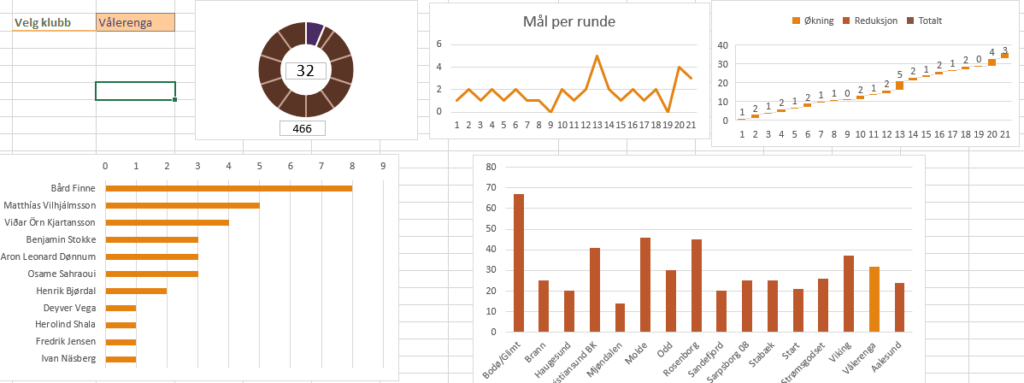 Excel diagram og dashboard